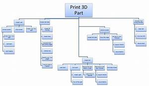 Functional Decomposition Diagram Visio
