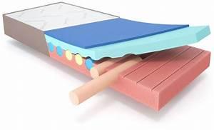 Matratze Für Bauchschläfer : das ist die richtige matratze f r bauchschl fer thermo soft ~ Frokenaadalensverden.com Haus und Dekorationen