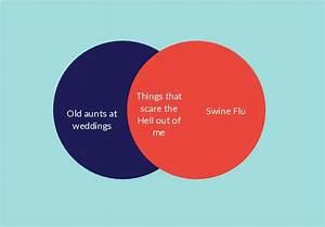 How To Create Venn Diagrams Easily Using Creately