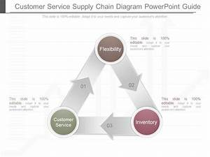 Present Customer Service Supply Chain Diagram Powerpoint