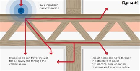 Diy Soundproof Drop Ceiling by How To Soundproof Walls Floors Ceilings And Doors In New