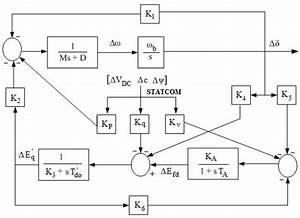 Power System Dynamic Stability Enhancement Using Fuzzy