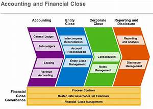 SAP Analytics – You Want to Improve Your Financial Close ...