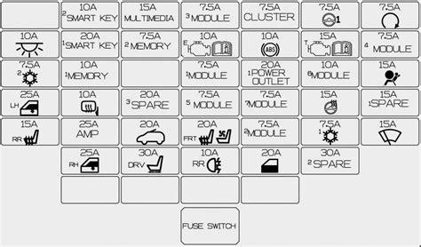 renault symbol 2015 kia carens rd from 2013 fuse box diagram auto genius