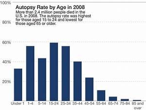 Gone Without a Case: Suspicious Elder Deaths Rarely ...