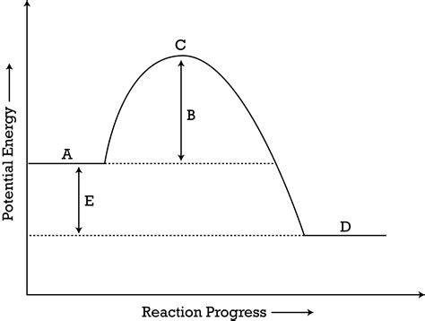 Potential Energy Diagrams  Ck12 Foundation
