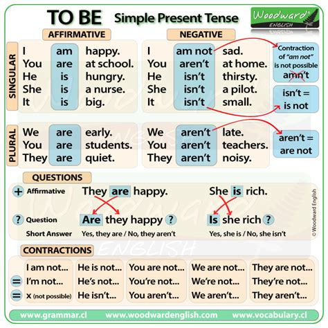 To Be In Present Tense  English Grammar