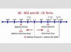 What do bp, bc, bce, ad, ce, and cal mean?