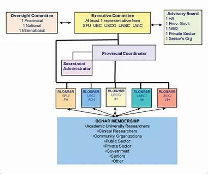 Chart Organizational Network Columbia British Fraser Note