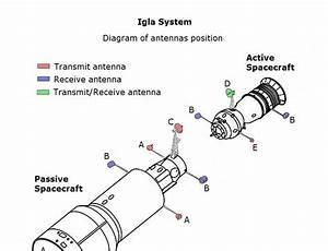 Igla  Spacecraft Docking System