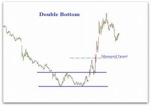 High Probability Chart Patterns Double Bottom Pattern Double Bottom Technical Analysis
