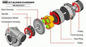 Hks Nissan 350z Supercharger Kit