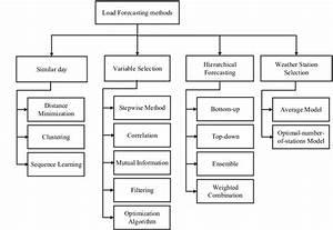 Counting Methods Tree Diagram