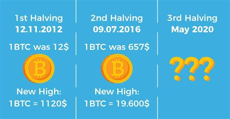 After every 210,000 blocks are mined (approximately every 4 years), the block reward halves and will keep on halving. Bitcoin Halving 2020 - What to Expect and Countdown Clock - Paybis Blog