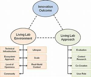 Linking Living Lab Characteristics and Their Outcomes ...