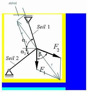 Kräfte Berechnen Winkel : kr fte seilkr fte und resultierende berechnen mathelounge ~ Themetempest.com Abrechnung