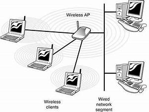 Objective 3.1: Common Network Devices - Wikibooks, open ...