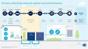 Understanding The Nbn U2122 Network Model