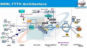 Ftth Overview