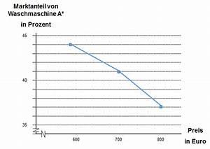 Absatz Berechnen : marktanteile und preis absatz funktion mit conjoint measurement ermitteln kapitel 162 ~ Themetempest.com Abrechnung