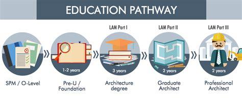 architecture   malaysia eduadvisor