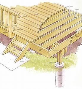 The Deck Barn