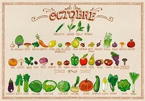 Claire Sophie Lozia : les fruits et l gumes du mois d 39 octobre le flexitarisme ~ Melissatoandfro.com Idées de Décoration