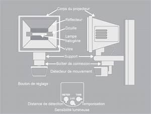 Schema Detecteur De Mouvement : comment brancher un projecteur avec un d tecteur de ~ Melissatoandfro.com Idées de Décoration