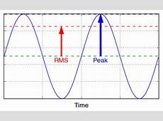RMS VS Peak Power Learning Center Sonic Electronix