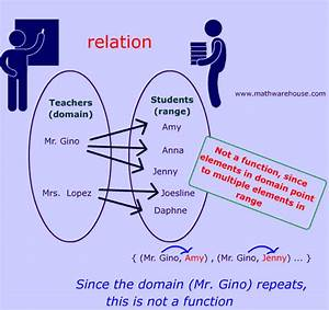 math functions and relations what makes them different With what is function template