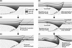 Basin Evolution And Destruction In An Early Proterozoic