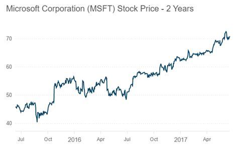 microsoft stock price history microsoft stock etame mibawa co