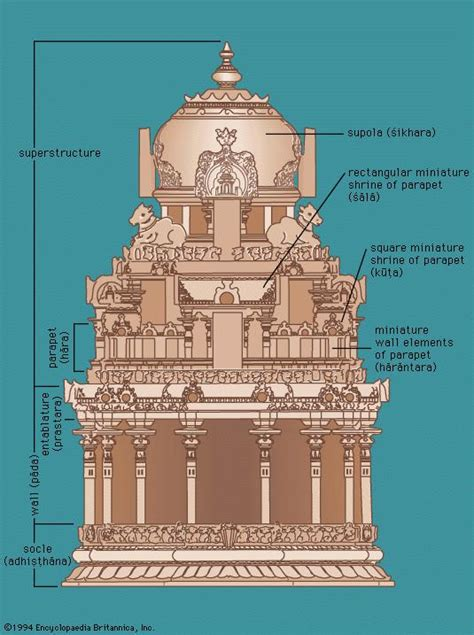 south indian temple architecture britannicacom
