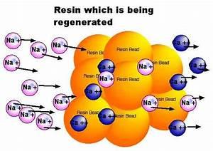 Sodium Ion Exchange Resin Duplex Water Softener