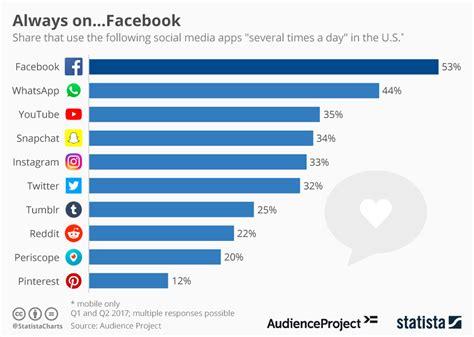 Chart: Always On...Facebook | Statista