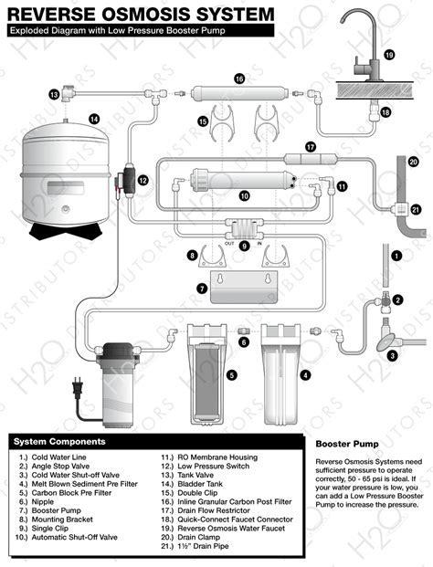 Culligan Reverse Osmosis Faucet Diagram