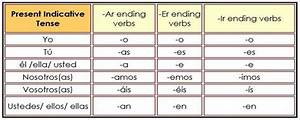 Spanish Verbs Simple Tense