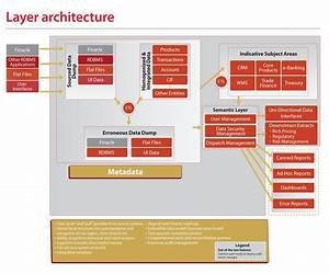 Software Architecture Diagrams  Operational Data Store