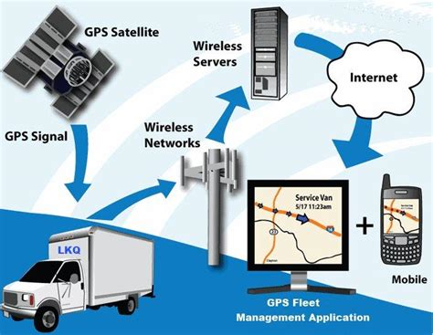 The Advantages Of Gps Fleet Trackingvalor System