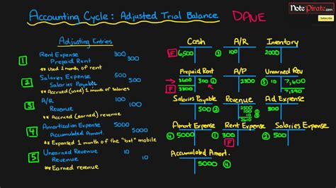 prepare  adjusted trial balance statement financial