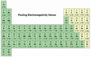Periodic Trends in Electronegativity - Chemistry   Socratic