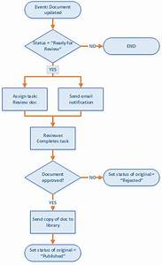 create a sharepoint workflow app using visual studio 2012 With sharepoint document library approval workflow