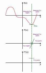 Maximum Und Minimum Berechnen : bedingungen f r extrempunkte abitur vorbereitung ~ Themetempest.com Abrechnung