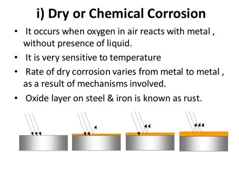 Metal Corrosion And Its Prevention