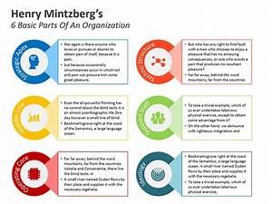 Mintzberg Model For Organization Structure