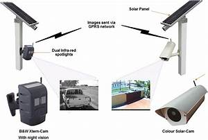 Solar Security Systems Solar Wireless Cctv With Remote