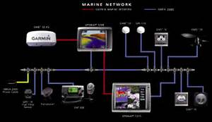 Marine Networking Guide