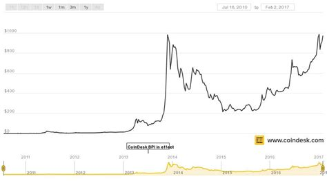 bitcoin graph historical usd chart growth prices wild through been bitcoins