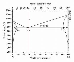 The Effects Of Adding Elements Of Zinc And Magnesium On Ag