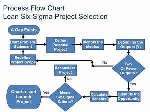 Process Flow Diagram Lean  Project Storyboard Herding Cats